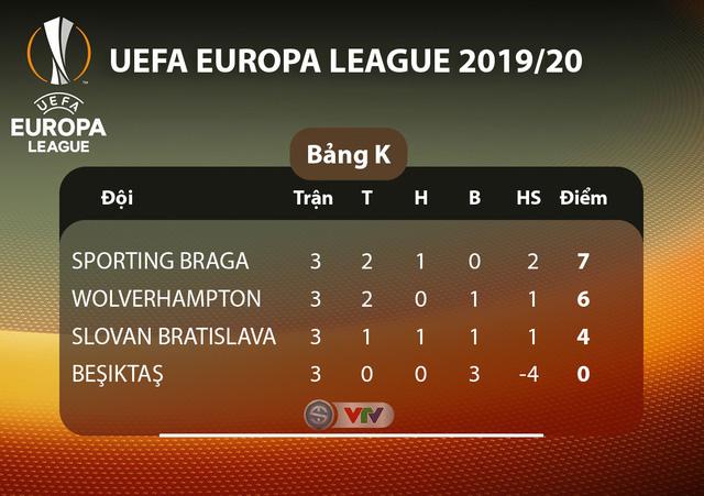 Lịch thi đấu UEFA Europa League đêm nay: Man Utd - Partizan Beograd, Monchengladbach - AS Roma - Ảnh 11.