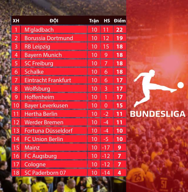 Lịch thi đấu, BXH Vòng 11 Bundesliga: Trận cầu tâm điểm Bayern Munich - Dortmund - Ảnh 2.