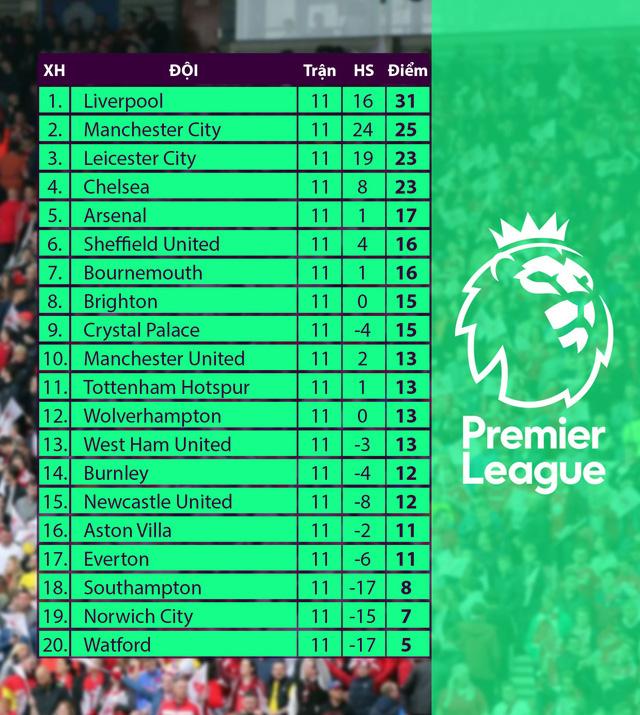Lịch thi đấu, BXH Vòng 12 Ngoại hạng Anh: Liverpool - Man City, Leicester - Arsenal - Ảnh 2.