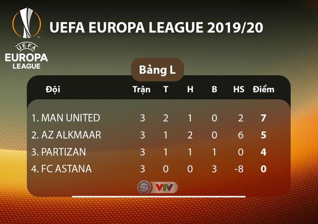 Lịch thi đấu UEFA Europa League đêm nay: Man Utd - Partizan Beograd, Monchengladbach - AS Roma - Ảnh 12.