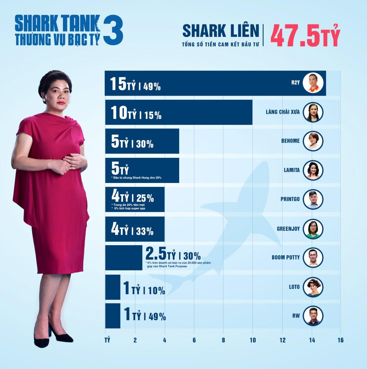 Shark Tank Việt Nam mùa 3 - Hành trình lan tỏa cảm hứng khởi nghiệp mạnh mẽ - Ảnh 5.