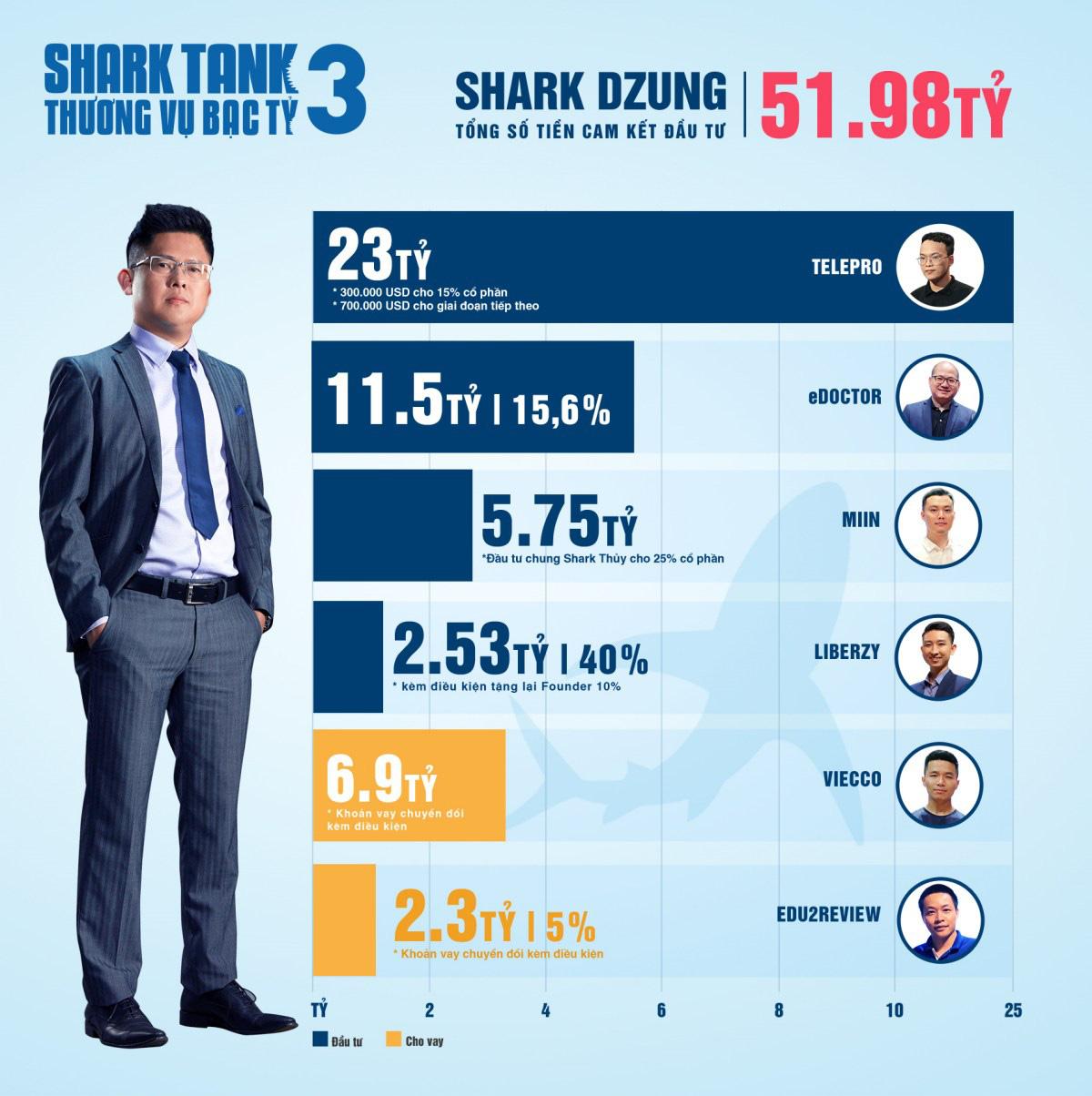 Shark Tank Việt Nam mùa 3 - Hành trình lan tỏa cảm hứng khởi nghiệp mạnh mẽ - Ảnh 4.