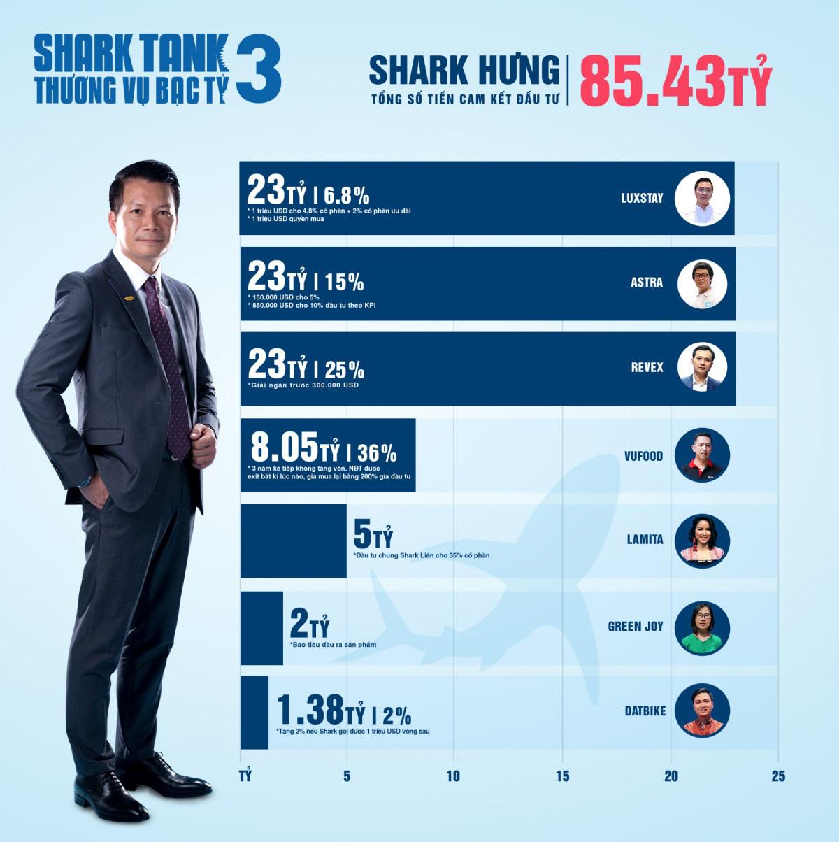 Shark Tank Việt Nam mùa 3 - Hành trình lan tỏa cảm hứng khởi nghiệp mạnh mẽ - Ảnh 3.