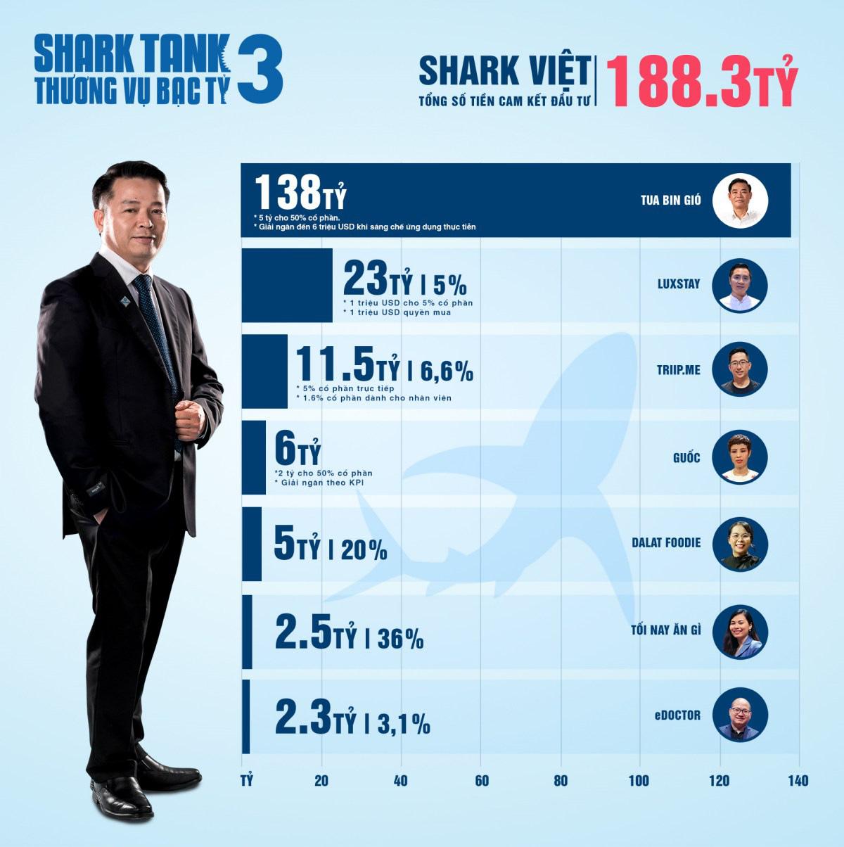 Shark Tank Việt Nam mùa 3 - Hành trình lan tỏa cảm hứng khởi nghiệp mạnh mẽ - Ảnh 2.