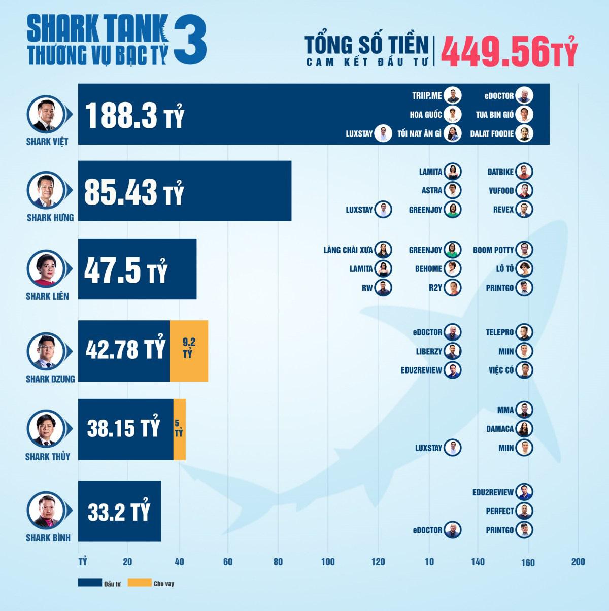 Shark Tank Việt Nam mùa 3 - Hành trình lan tỏa cảm hứng khởi nghiệp mạnh mẽ - Ảnh 1.