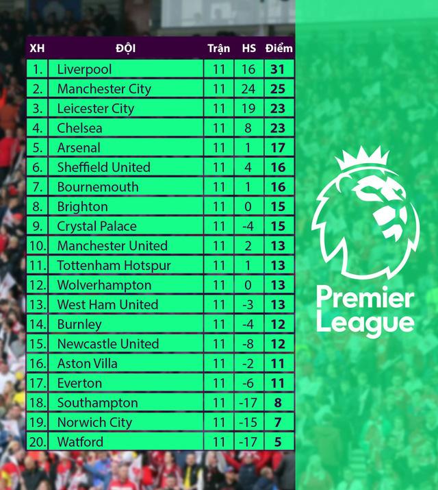 Lịch trực tiếp bóng đá Ngoại hạng Anh vòng 12: Liverpool quyết chiến Man City - Ảnh 2.
