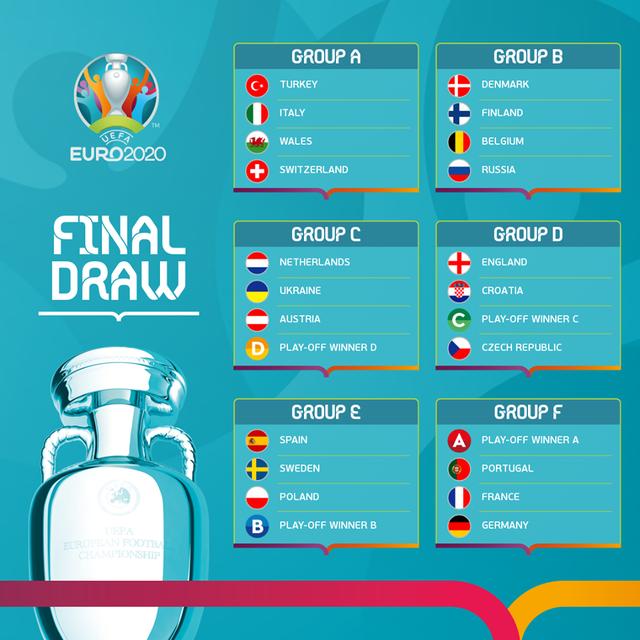 [KT] Bốc thăm VCK UEFA EURO 2020: ĐT Pháp, Đức và Bồ Đào Nha đụng độ ngay tại vòng bảng! - Ảnh 1.