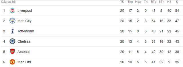 Cận cảnh cú nước rút ngoạn mục vào top 4 Ngoại hạng Anh của Man Utd - Ảnh 7.