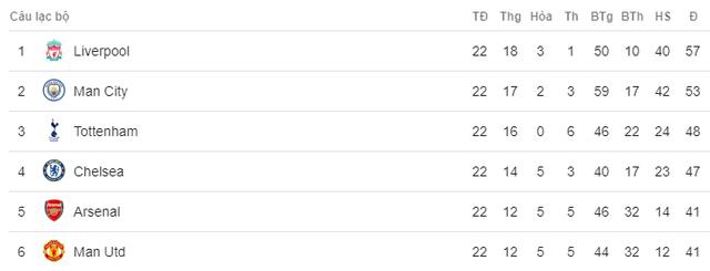 Cận cảnh cú nước rút ngoạn mục vào top 4 Ngoại hạng Anh của Man Utd - Ảnh 12.
