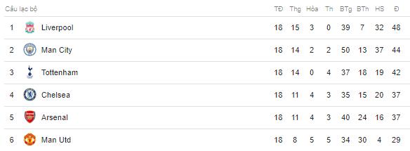Cận cảnh cú nước rút ngoạn mục vào top 4 Ngoại hạng Anh của Man Utd - Ảnh 3.