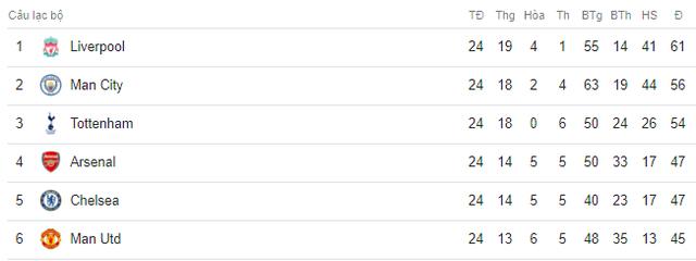 Cận cảnh cú nước rút ngoạn mục vào top 4 Ngoại hạng Anh của Man Utd - Ảnh 17.