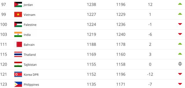 BXH FIFA: Bị trừ điểm, ĐT Việt Nam vẫn đứng đầu Đông Nam Á - Ảnh 1.