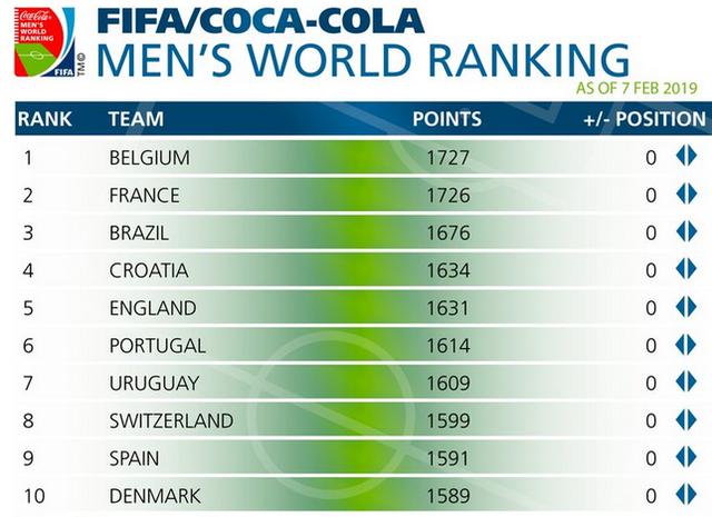 BXH FIFA: Bị trừ điểm, ĐT Việt Nam vẫn đứng đầu Đông Nam Á - Ảnh 3.