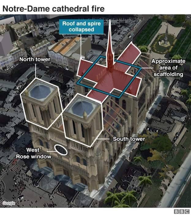 Vụ cháy nhà thờ Đức Bà Paris: Cấu trúc chính an toàn, nhiều tác phẩm nghệ thuật được cứu - Ảnh 1.