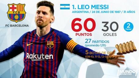 Giày vàng châu Âu: Messi vẫn dẫn đầu, Ronaldo hụt hơi - Ảnh 1.