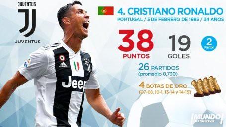 Giày vàng châu Âu: Messi vẫn dẫn đầu, Ronaldo hụt hơi - Ảnh 5.