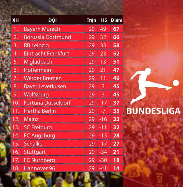 CẬP NHẬT Lịch thi đấu, kết quả, BXH các giải bóng đá VĐQG châu Âu: Ngoại hạng Anh, La Liga, Serie A, Bundesliga... - Ảnh 10.