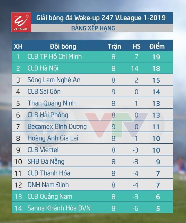 CLB TP Hồ Chí Minh - CLB Quảng Nam: Khó cản chủ nhà (19h00 ngày 11/5) - Ảnh 4.