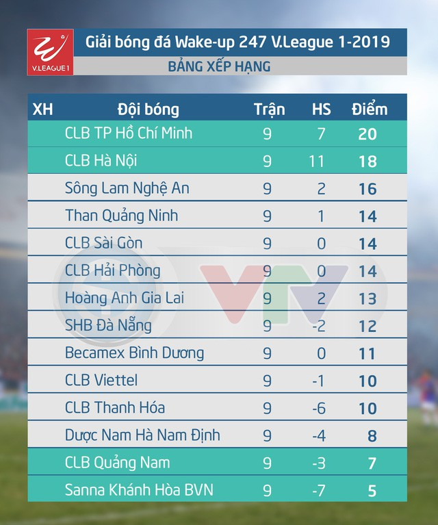 Than Quảng Ninh - CLB TP Hồ Chí Minh: Thách thức tại Cửa Ông (18h00 hôm nay trên VTV5, VTV6 và ứng dụng VTV Sports) - Ảnh 2.