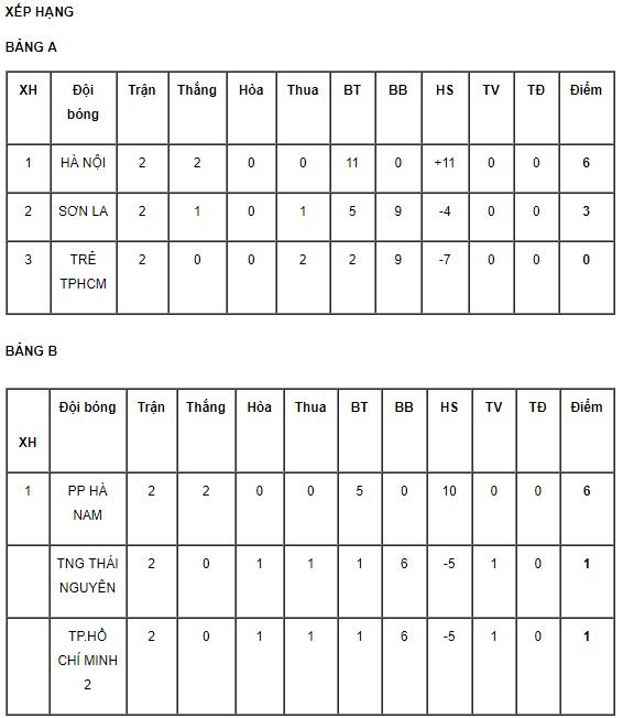 Giải bóng đá Nữ cúp Quốc gia: Phân định vé đá trận trang hạng 3 bằng bốc thăm - Ảnh 2.