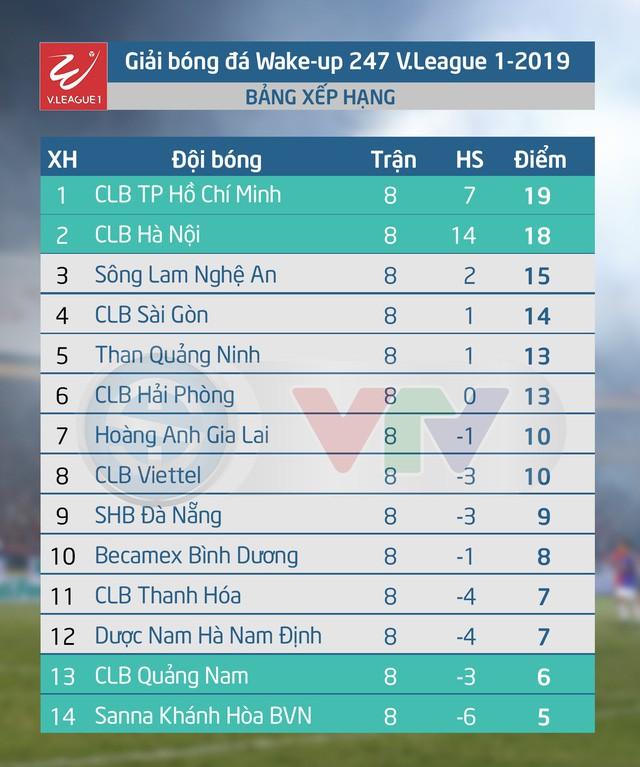 Pháo sáng trên sân Hàng Đẫy: Cả Sông Lam Nghệ An và Viettel nhận án phạt - Ảnh 3.