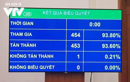 Quốc hội thông qua Nghị quyết kỳ họp thứ 7, Quốc hội khóa XIV - Ảnh 1.