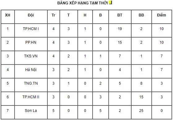 Phong Phú Hà Nam 1-2 CLB TP Hồ Chí Minh I: Ngược dòng ngoạn mục! - Ảnh 3.