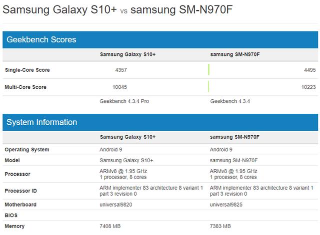 Galaxy Note10+ sẽ là smartphone cho hiệu suất cao nhất thị trường - Ảnh 1.