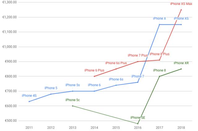Apple ra mắt 3 mẫu iPhone 5G trong năm 2020, bán giá bao nhiêu? - Ảnh 1.