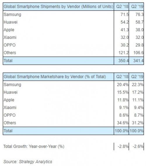 Thị trường smartphone quý II: Samsung vững ngôi vương, iPhone ế chỏng chơ - Ảnh 1.