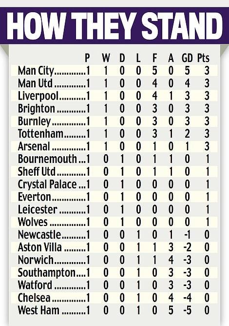Đã lâu Man Utd và Man City mới thống trị top đầu BXH Ngoại hạng Anh - Ảnh 3.
