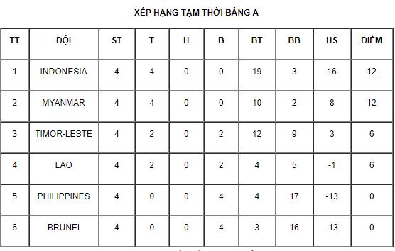 Giải U18 Đông Nam Á 2019: Nếu các đội bằng điểm, chỉ số nào được xét đến đầu tiên? - Ảnh 1.