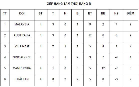 HLV Hoàng Anh Tuấn: U18 Việt Nam vẫn còn cơ hội đi tiếp - Ảnh 1.