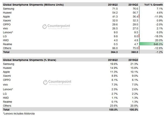 Realme cán mốc doanh số 10 triệu chiếc smartphone - Ảnh 2.