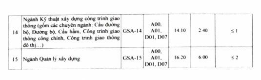 ĐH Giao thông vận tải thông báo điểm trúng tuyển 2019 - Ảnh 5.