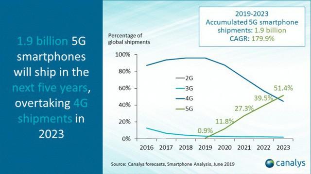 Hợp tác với Qualcomm, Realme chuẩn bị ra mắt smartphone 5G - Ảnh 2.