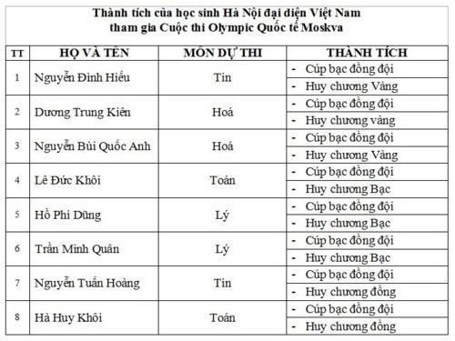 Lần đầu dự Cuộc thi Olympic Quốc tế Moscow, đoàn Việt Nam đạt thành tích cao - Ảnh 2.