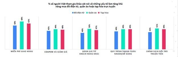 Facebook: Người dùng Việt thích mua quần áo nhất trong dịp mua sắm cuối năm - Ảnh 4.