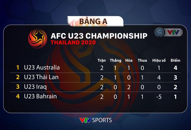 CẬP NHẬT Kết quả, Lịch thi đấu và Bảng xếp hạng VCK U23 châu Á 2020 ngày 13/1 - Ảnh 2.