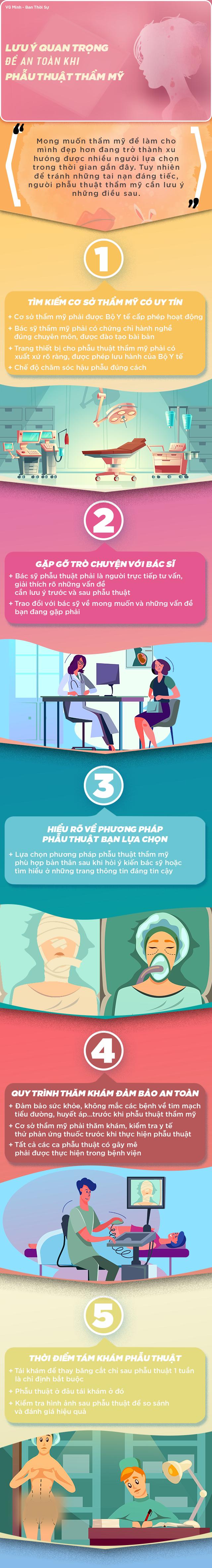 [Infographic] Lưu ý quan trọng để an toàn khi phẫu thuật thẩm mỹ - Ảnh 1.