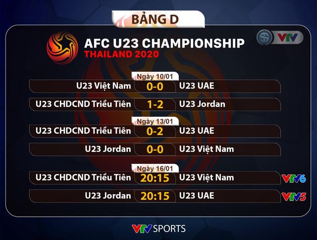 CẬP NHẬT Kết quả, Lịch thi đấu và Bảng xếp hạng VCK U23 châu Á 2020 ngày 14/01 - Ảnh 7.