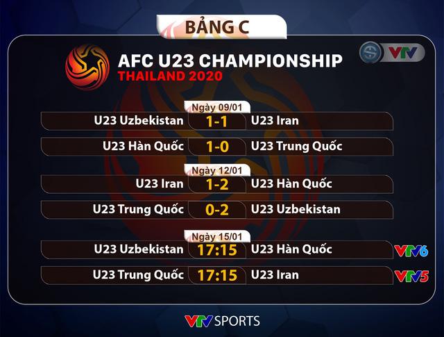 Lịch thi đấu và trực tiếp VCK U23 châu Á 2020 hôm nay (15/01): Lượt trận cuối bảng B và C! - Ảnh 1.