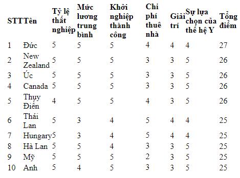 10 quốc gia tốt nhất dành cho bạn trẻ thích làm việc ở nước ngoài - Ảnh 1.