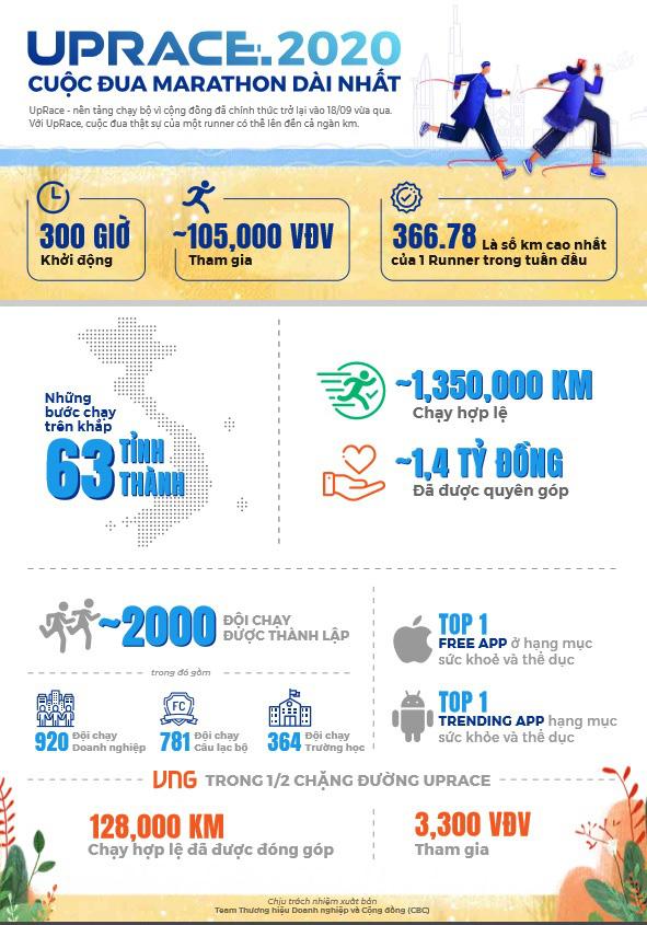 UpRace 2020 thu hút hơn 100.000 runner, hơn 1,4 tỷ đồng đã được quyên góp - Ảnh 1.