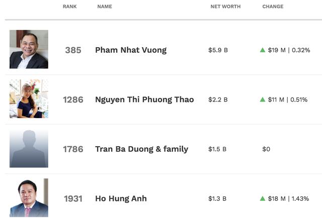 Thế giới chao đảo, tỷ phú USD của Việt Nam vẫn tăng lên 6 người - Ảnh 2.