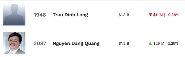 Thế giới chao đảo, tỷ phú USD của Việt Nam vẫn tăng lên 6 người - Ảnh 3.