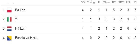 Kết quả UEFA Nations League sáng 15/10: Italia mất ngôi đầu, ĐT Anh nhận thất bại bất ngờ - Ảnh 3.