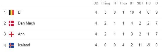 Kết quả UEFA Nations League sáng 15/10: Italia mất ngôi đầu, ĐT Anh nhận thất bại bất ngờ - Ảnh 5.