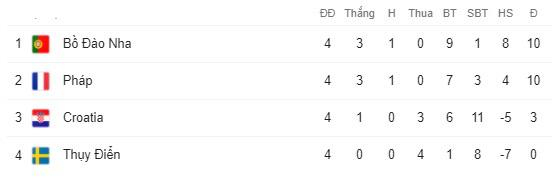 Vắng Ronaldo, Bồ Đào Nha vẫn xây chắc ngôi đầu (UEFA Nations League 2020/21) - Ảnh 4.