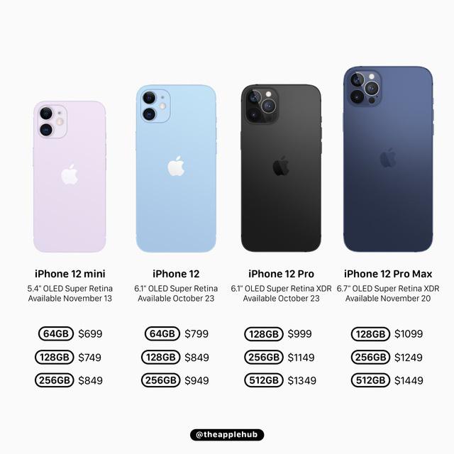 iPhone 12 ra mắt - Bom tấn hay bom xịt? - Ảnh 1.